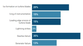 "Greatest causes of production loss (Source: ""Wind Energy Update's Turbine Optimization, Maintenance & Repair Canada Survey"")"