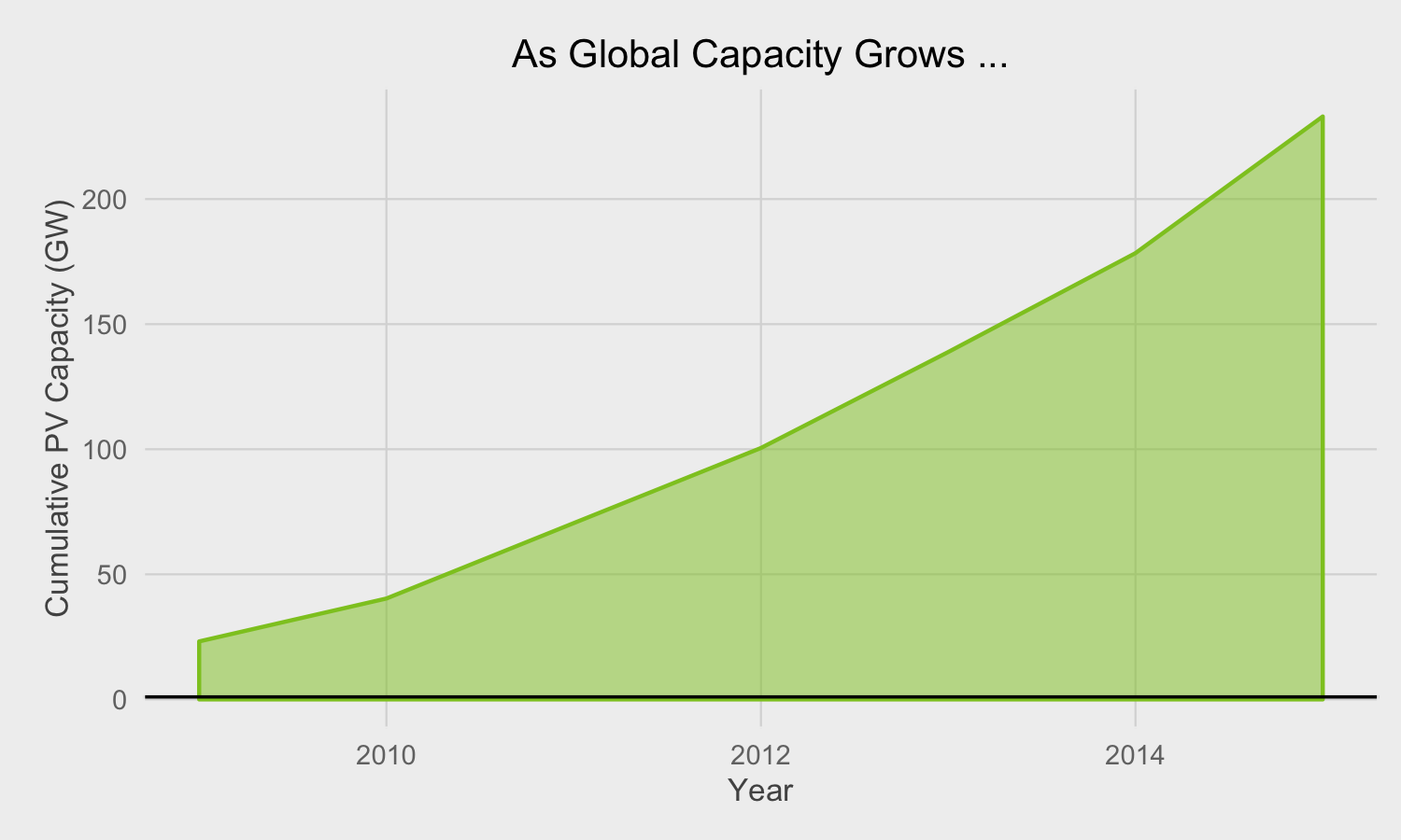 North American Clean Energy The Evolution Of Solar Finance