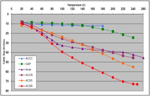 "Figure 1. Sag and temperature conductor comparison at 1,600 amps (Source: A Goel, C Pon: ""New High-temperature, Low-sag Conductors;"" NATD Conference and Expo, May 2005)"