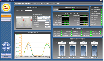 Optimizing Solar PV Energy Generation & Plant Performance: The SCADA ...