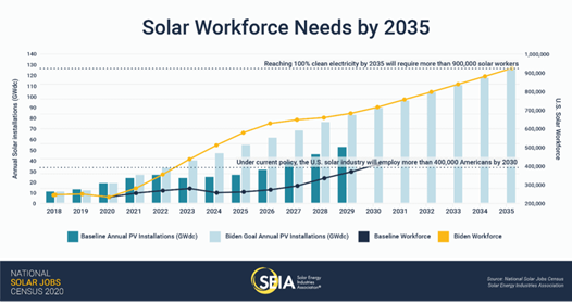 Solar Workforce Needs by 2035 Chart
