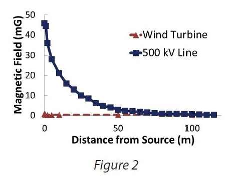an analysis of the effects of living under electro magnetic fields Both electric and magnetic fields induce voltages and currents in the body but even directly beneath a high voltage transmission line, the induced currents are very small compared to thresholds for producing shock and other electrical effects.